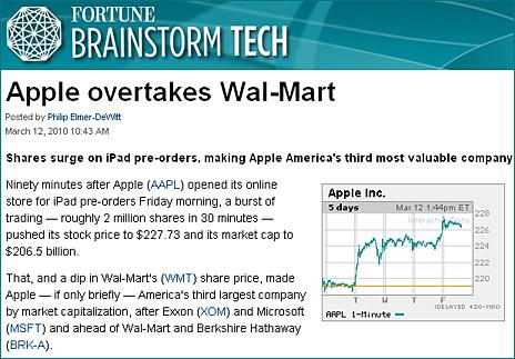 Apple overtakes Walmart