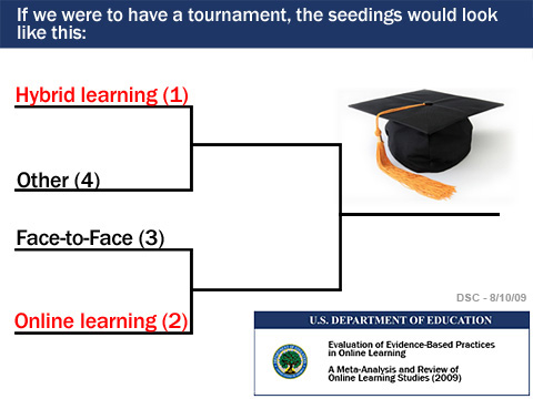 Blended learning is the #1 seed