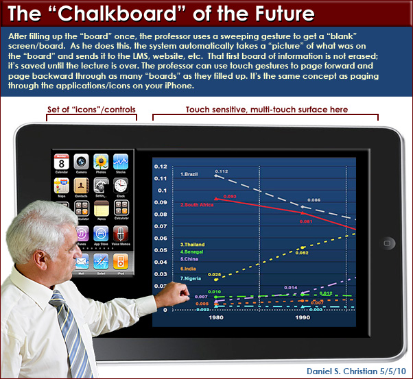 Daniel Christian: The Chalkboard of the Future