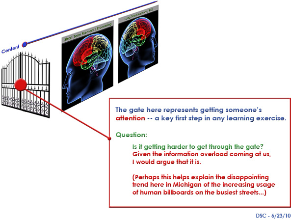 If attention can be visualized as a gate...is it getting harder to get through the gate?