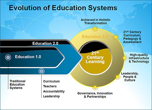 evolution of education system