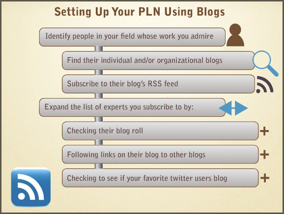 Sample slide from Creating your PLN - by Weisgerber and Butler