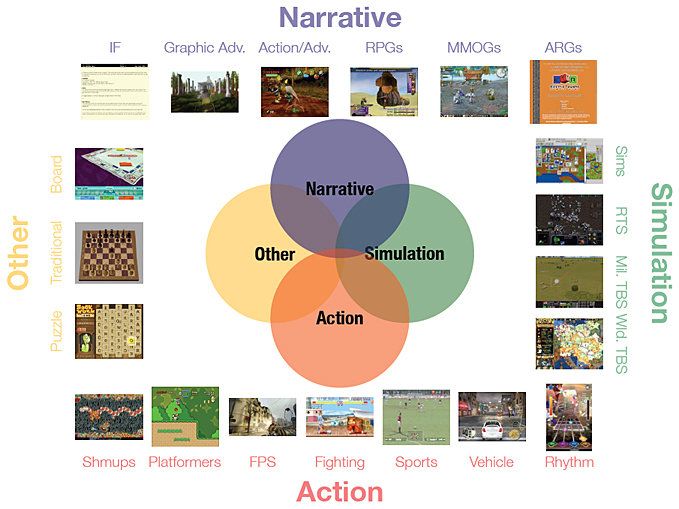 Learning with games, learning from games -- a presentation by Ruben Puentedura