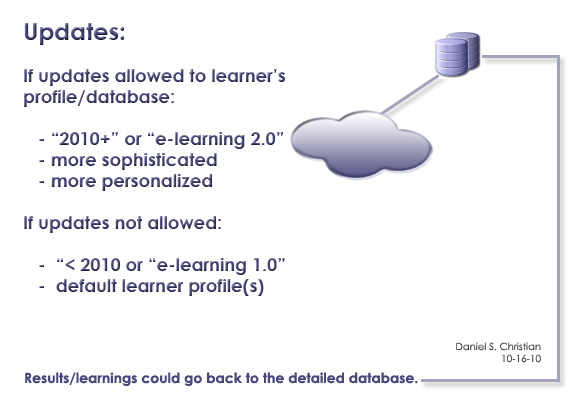 Reflections on web-based learner profiles -- by Daniel S. Christian