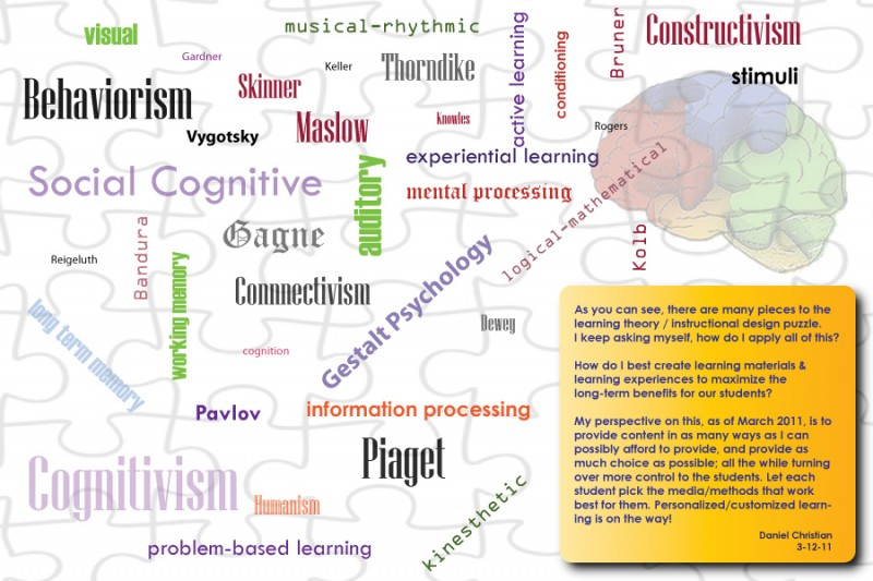 Some Graphics I Created Learning Theories Instructional Design Goals Love Of Learning