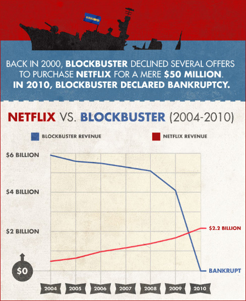 Blockbuster's Fall and Netflix's Rise, in Pictures