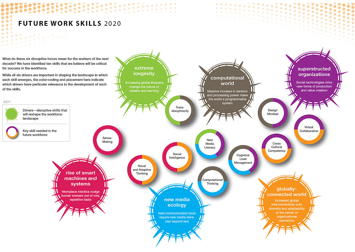 Future Work Skills 2020 -- As reported in 2011