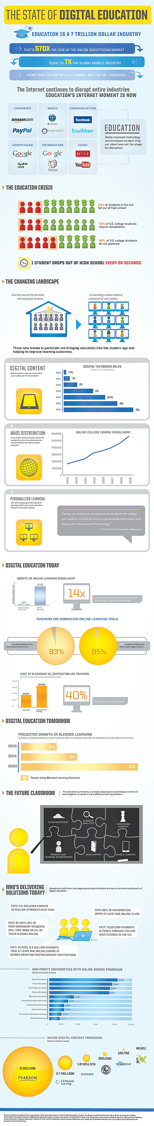 The State of Digital Education -- from Knewton.com and Ambient Insight in August 2011