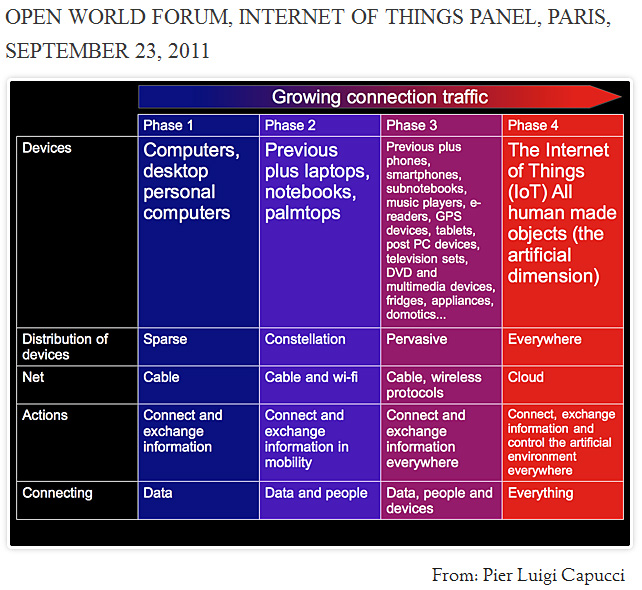 Pier Luigi Capucci -- The Internet of Things