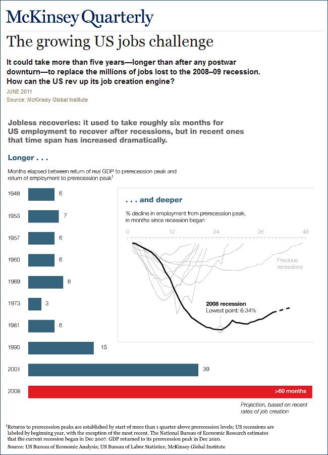 Growing U.S. Jobs Challenge - McKinsey Quarterly -- June2011