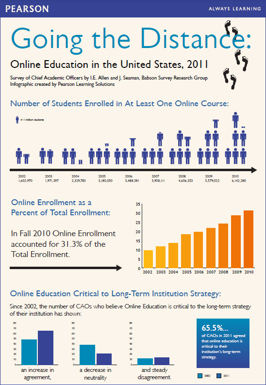 Going the Distance: Online Education in the United States, 2011