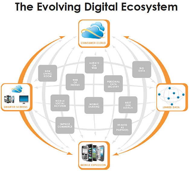 The Evolving Digital Ecosystem - from Moxie's Trends for 2012