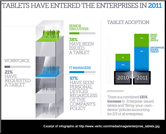 Tablets hit the enterprise -- the year of the tablet (2012)