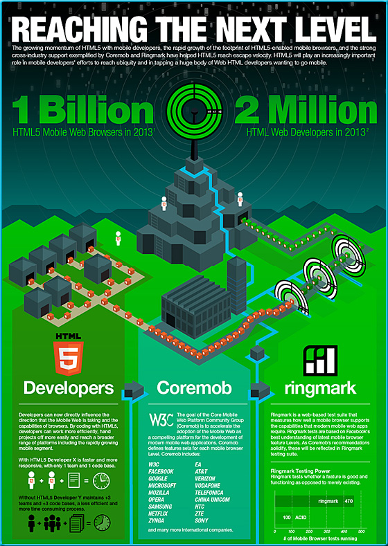 HTML5 - Reaching the next level - Infographic from May 2012