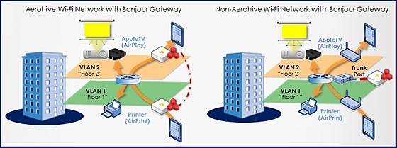 Aerohive's Bonjour Gateway — one way to address the BYOD