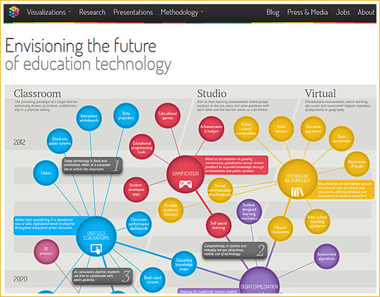Envisioning the future of educational technology