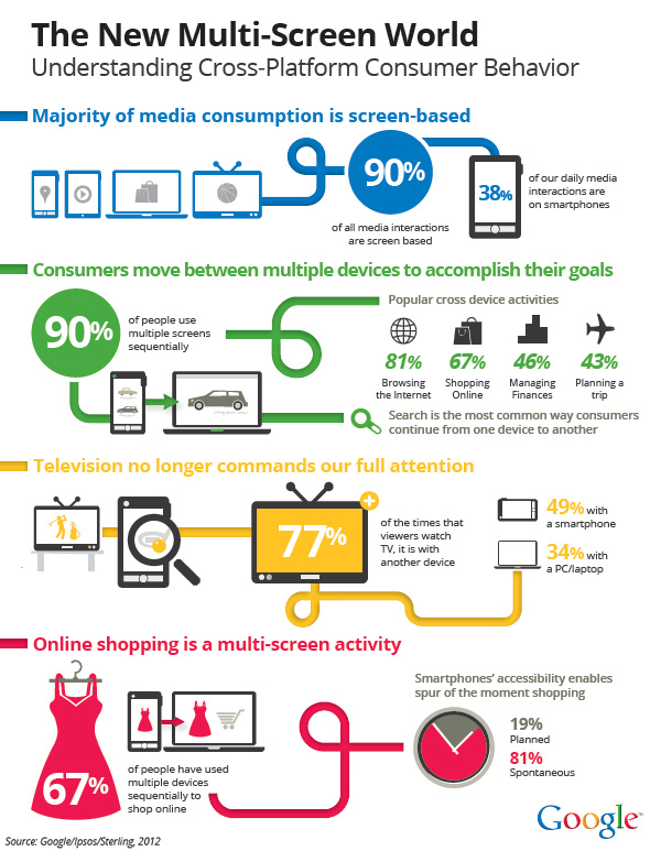 The new multi-screen world -- infographic from Google -- August 2012