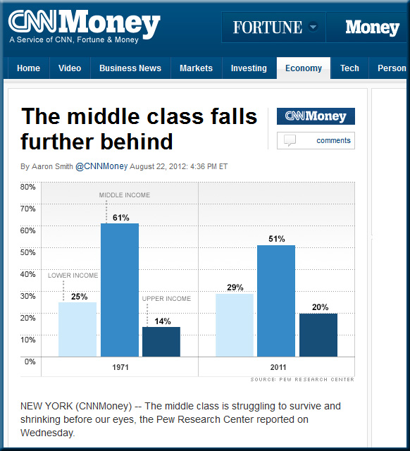 The middle class falls further behind