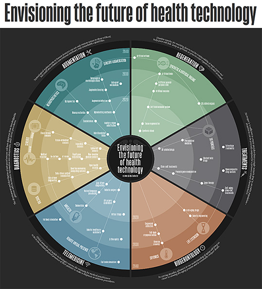The future of health technology -- a new visualization from Envisioning Technology