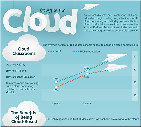 Going to the cloud -- an infographic from OnlineColleges.net - September 2012
