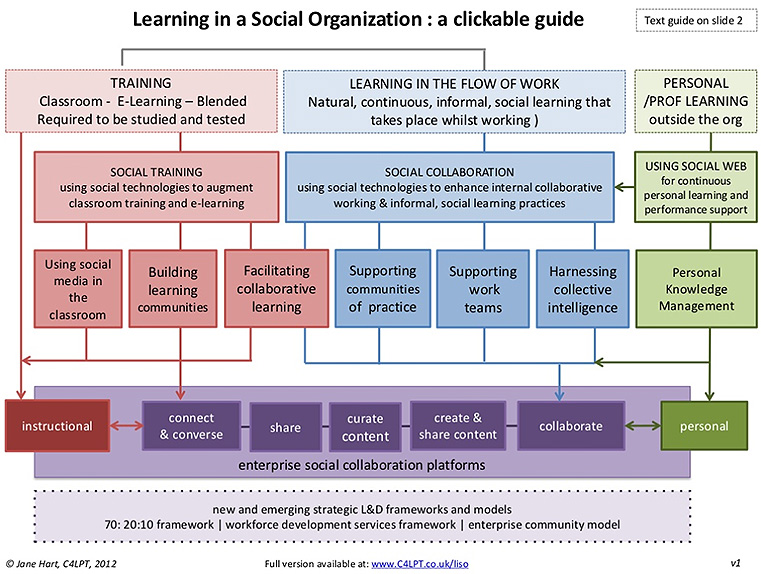 Learning in a SocialOrganization (LISO) -- from Jane Hart - September 2012