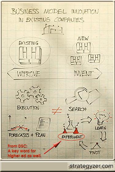 Strategyzer-BusModelInnovation-2012