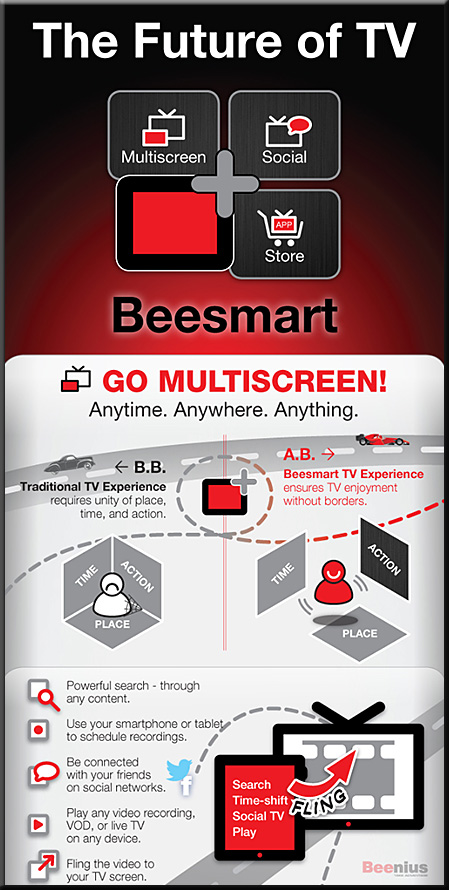 The Future of TV -- an infographic from Beesmart