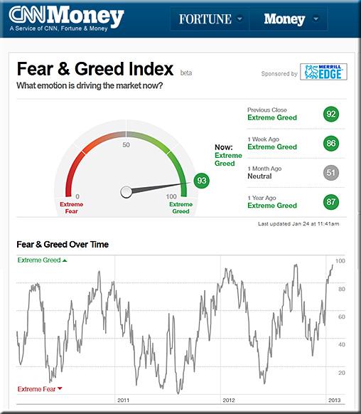 FearGreedIndexJan2013