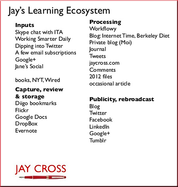 JayCross-LearningEcosystem2013