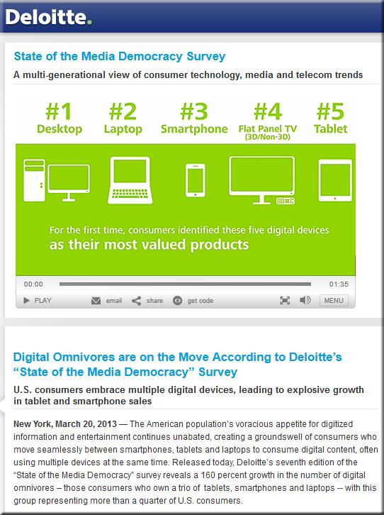 Deloitte-StateofMediaSurvey-March2013