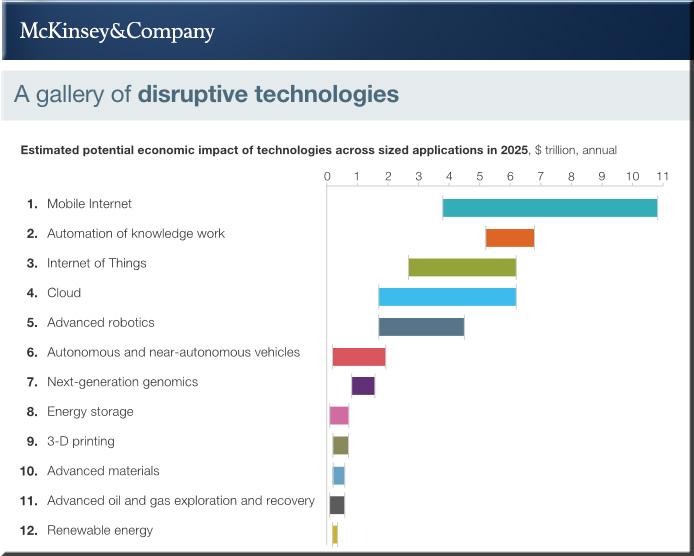 McKinsey-DisruptiveTechs-May2013