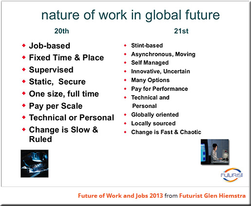 GlenHiemstra-The-future-of-jobs-and-work-June2013