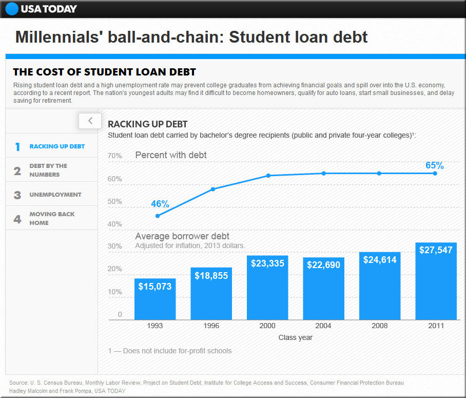 StudentLoanDebt-6-30-13-USAToday