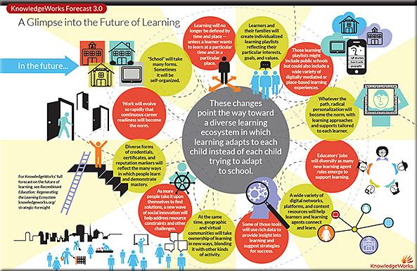 knowledgeworks-forecast-july2013
