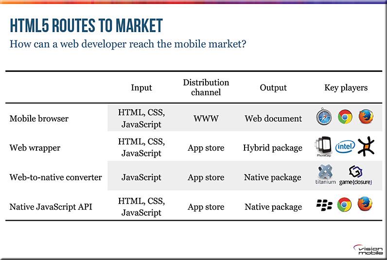 HTML5Routes2Market-VisionMobileNov2013