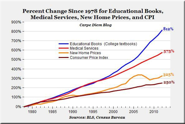 PercentChangeTextbookCosts-1980-2010