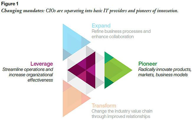 ChangingCIOMandates-IBM2014