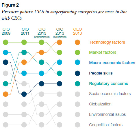 ChangingCIOMandates2-IBM2014