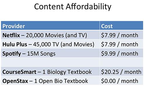 ContentAffordability-WileyMarch2014
