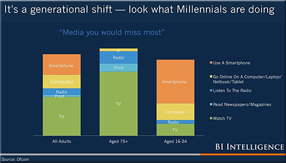 TheFutureOfDigital2014-generational-shift