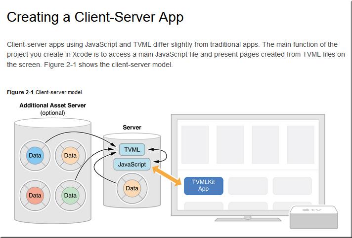 ClientServerApp-tvOS-Oct2015