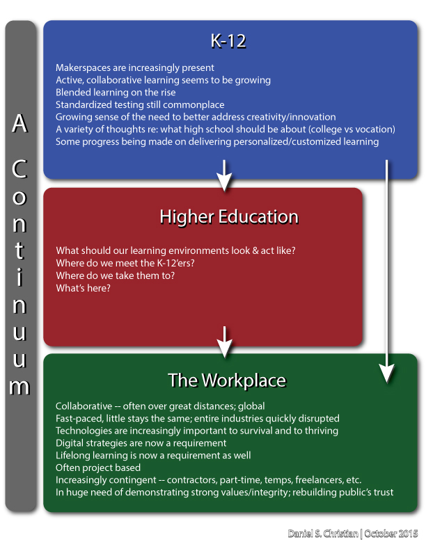 DanielChristian-what-should-our-learning-environments-look-and-act-like