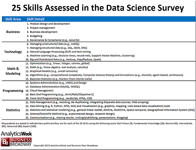 DataScienceSkills-Jan2016