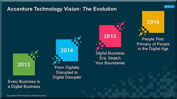 Accenture-TechVision2016-2