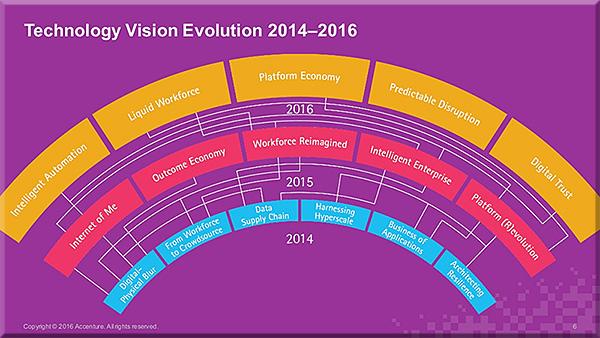 Accenture-TechVision2016-4