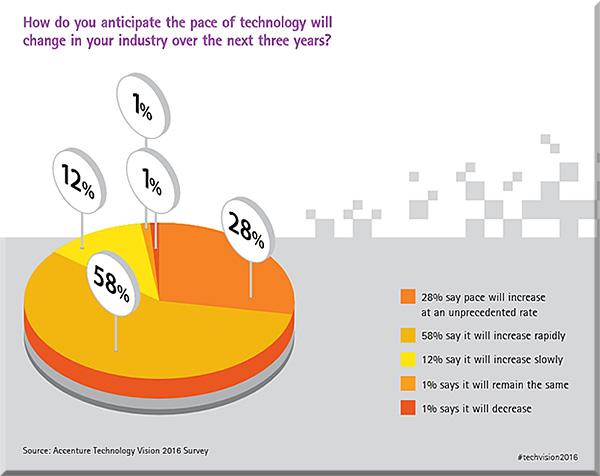 Accenture-TechVision2016-6-PaceOfChange