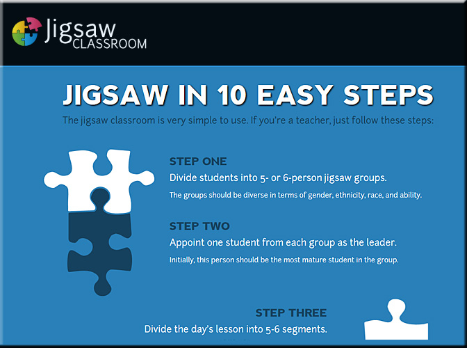 jigsaw-method-steps