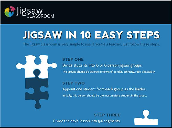 jigsaw-method-steps