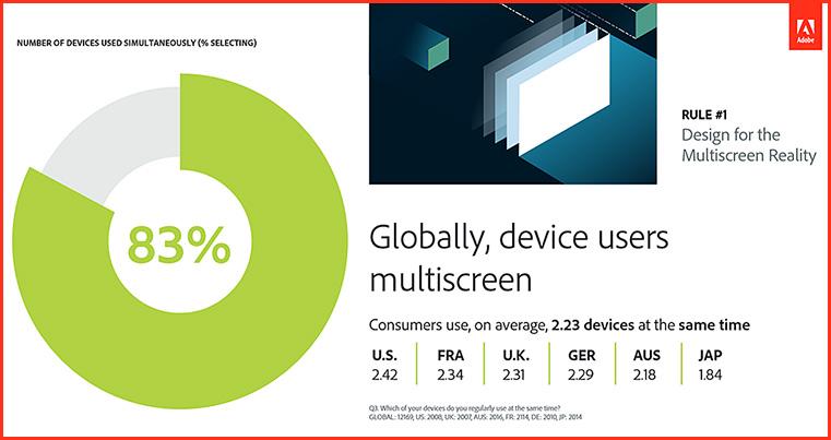 Design-Multiscreenreality-March2016