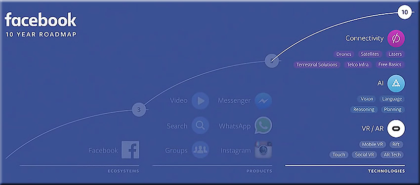 Facebook-10YearRoadmap-AsOfApril2016